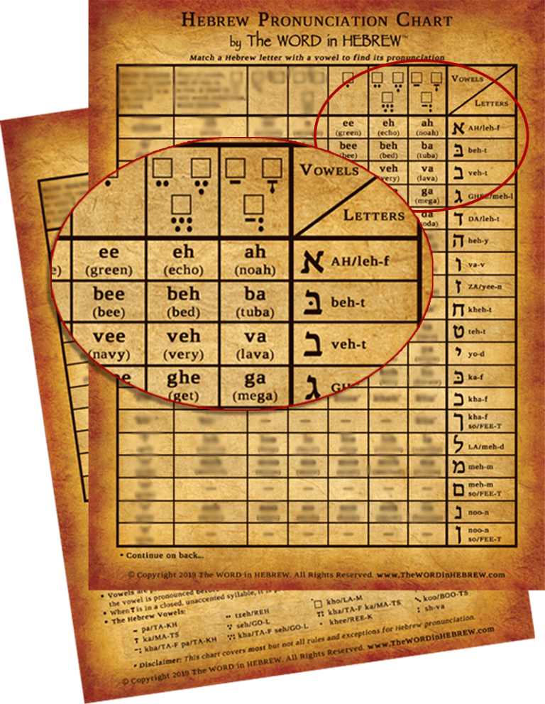 Hebrew Charts